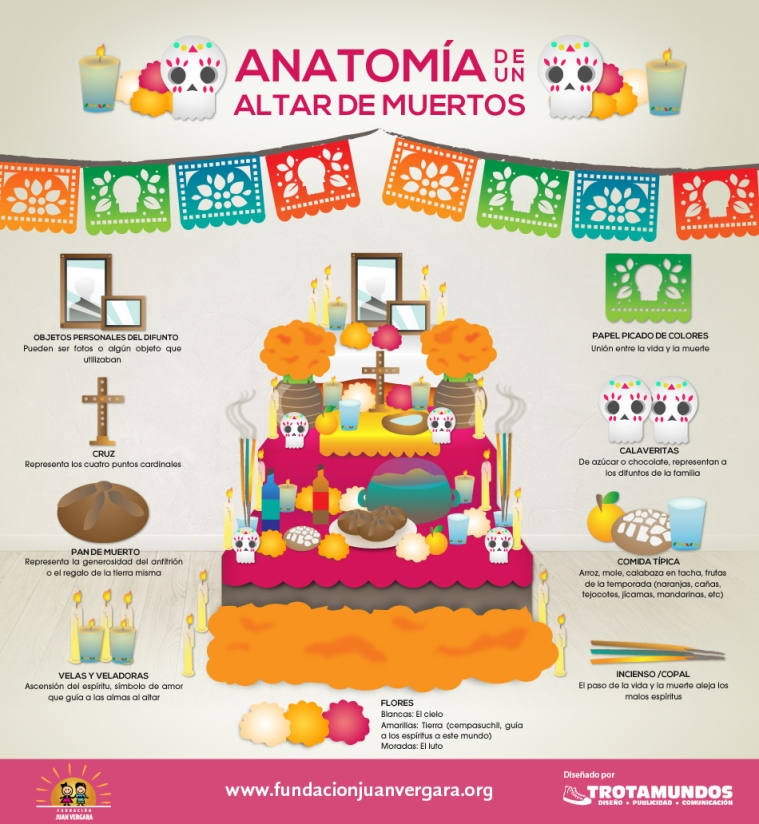 altar-de-muertos-anatomia-like-in-mexico